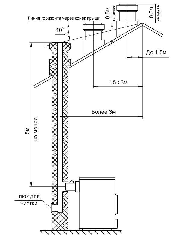 Варианты установки дымовой трубы ZOTA М20 без плиты